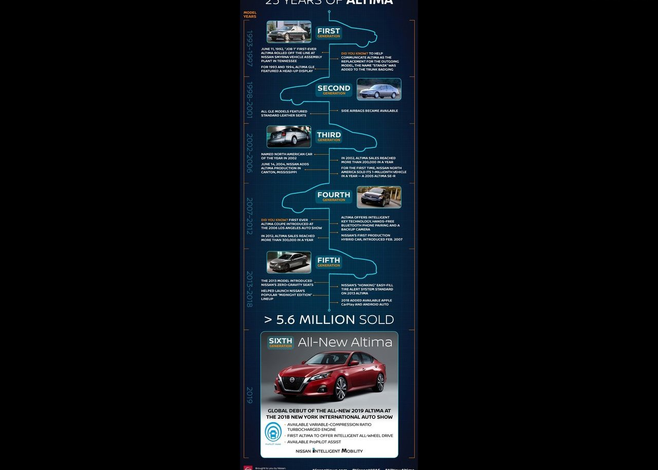 2020 Nissan Altima Infographic about Altima History